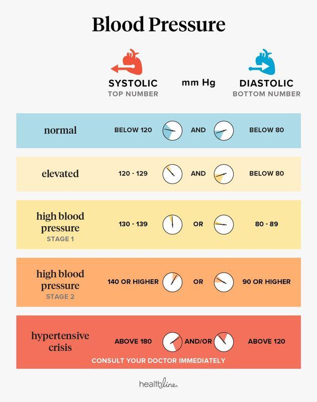 Kaip diagnozuojama 1 laipsnio hipertenzija? hipertenzija ir vitaminas e