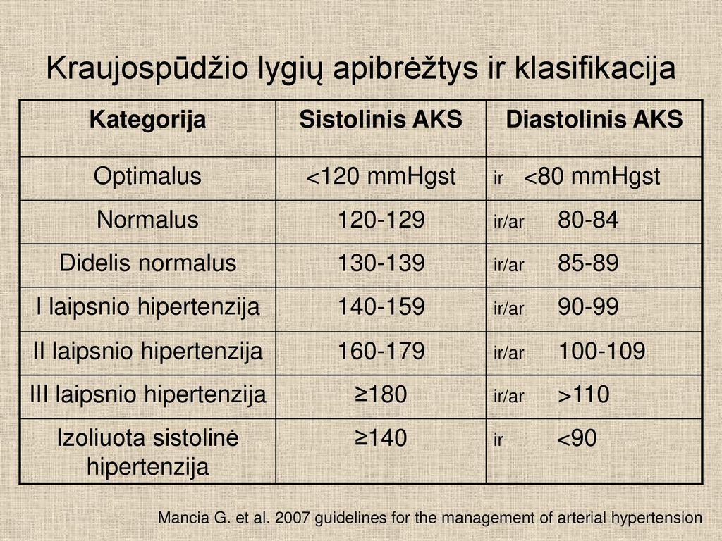 kas yra hipertenzija 1 2 3 laipsniai