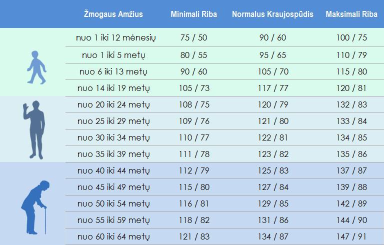 Burstinis laivas po akimi - Hipertenzija November