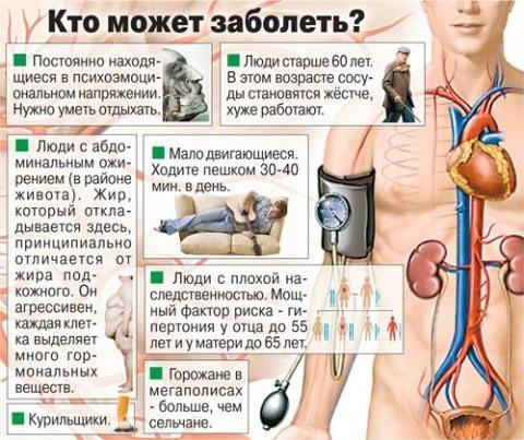 hipertenzija 18 metų amžiaus