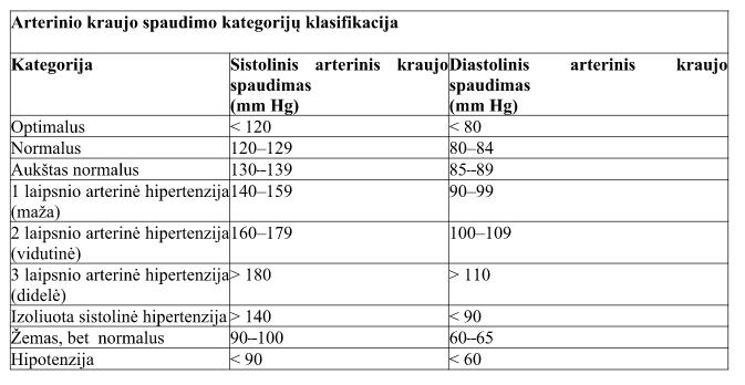 hipertenzijos krizė su vėmimu