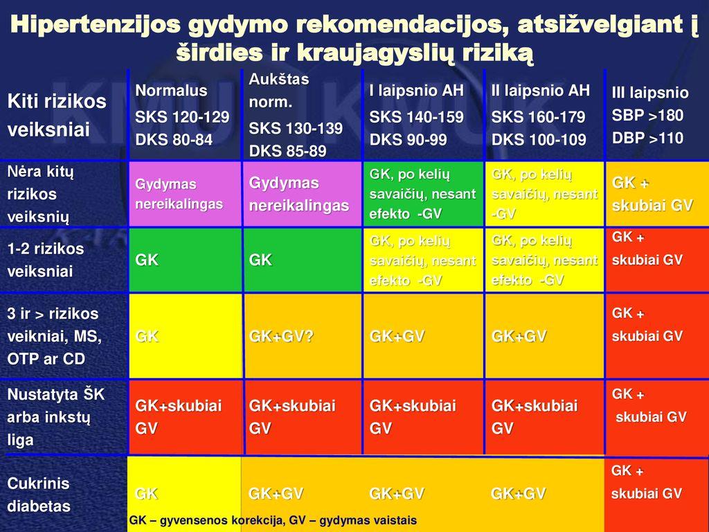 hipertenzijos klausimas kas draudžiama sergant 1 laipsnio hipertenzija