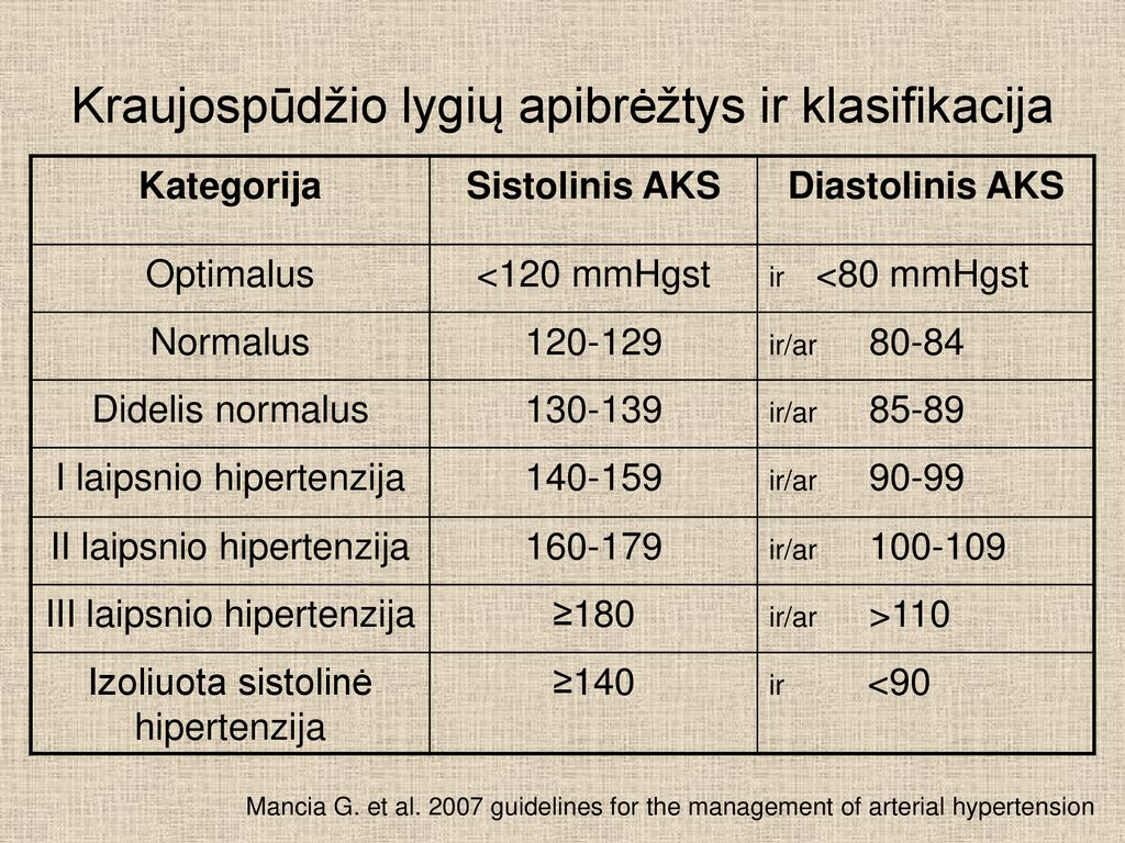 pirmojo laipsnio hipertenzijos vaistai