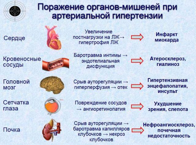 tikslinių organų hipertenzija