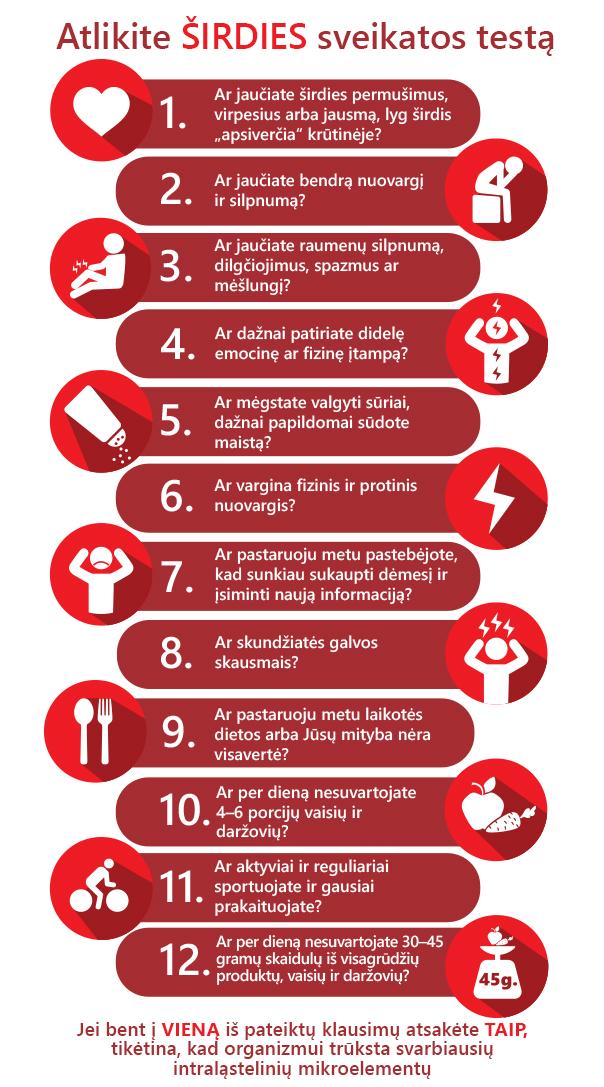 maisto širdies sveikatai gerinti hipertenzijos temos
