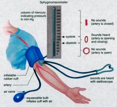 hipertenziją gydo neurologas ir mitai apie hipertenziją