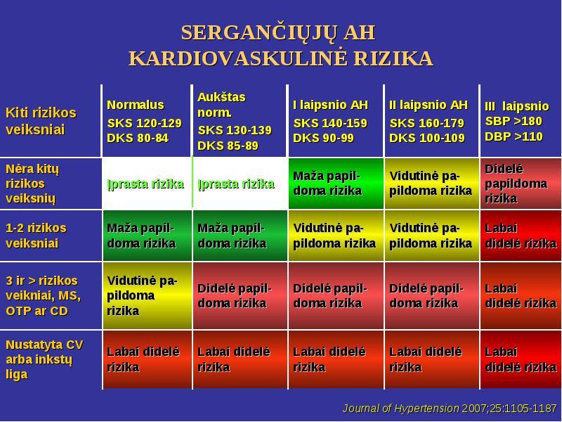 hipertenzija 1 laipsnio 2 etapas 2 rizikos gydymas