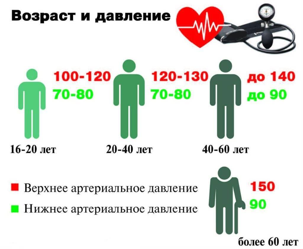hipertenzija, kai slėgis yra nuo 120 iki 80