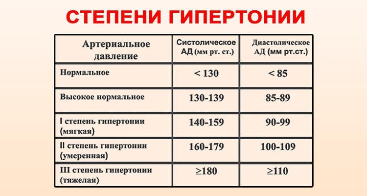 Aukštas kraujospūdis - hipertenzija :: taksi-ag.lt