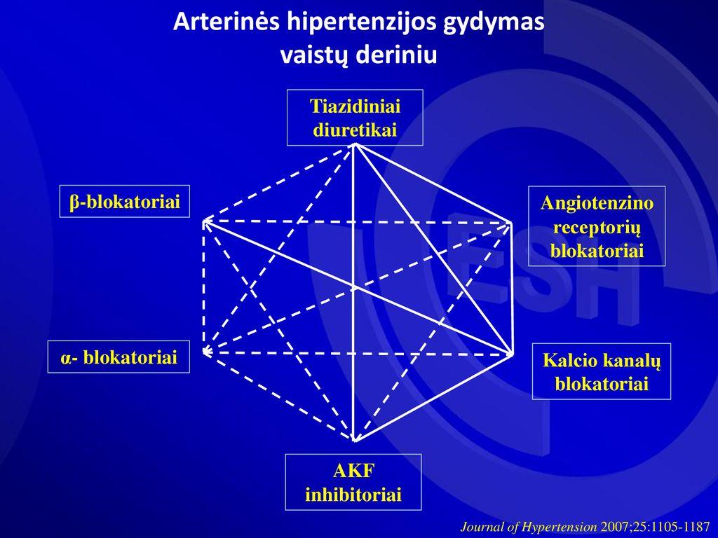 hipertenzijos gydymas ir profilaktika