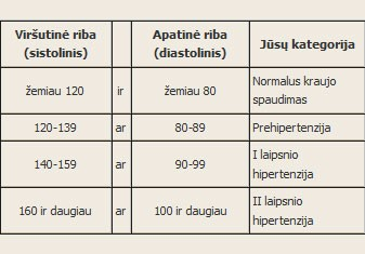 mažas diastolinis kraujo spaudimas
