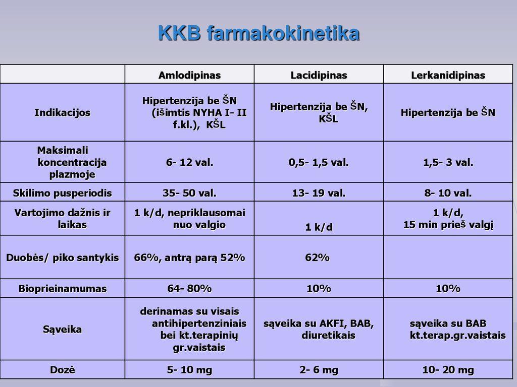 Amlodipinas   LSMU DSpace/CRIS