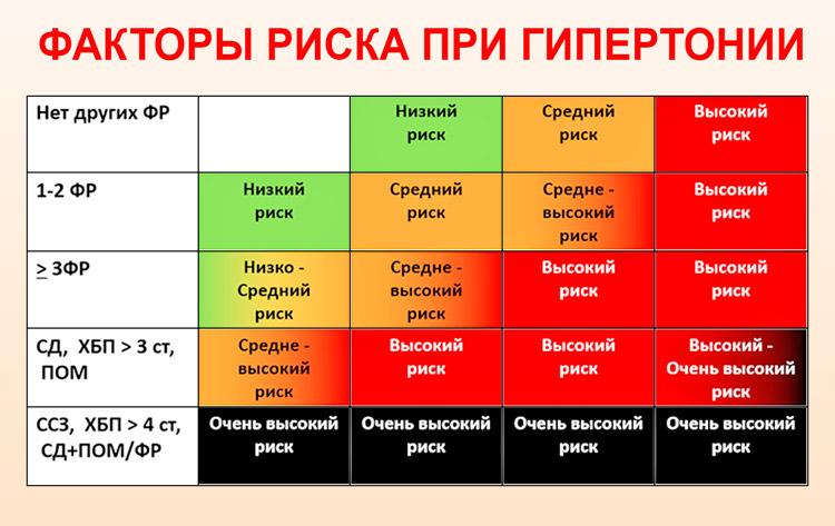 2 laipsnio hipertenzija 3 laipsnio rizika