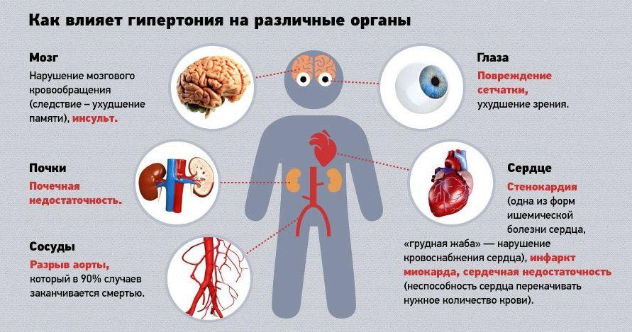 hipertenzija alergiškam žmogui