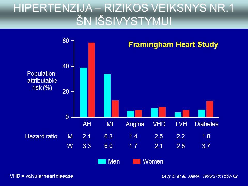 kokius tyrimus reikia išlaikyti dėl hipertenzijos širdies sveikatos maisto patarimai