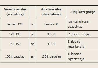 aukšta kraujospūdžio norma