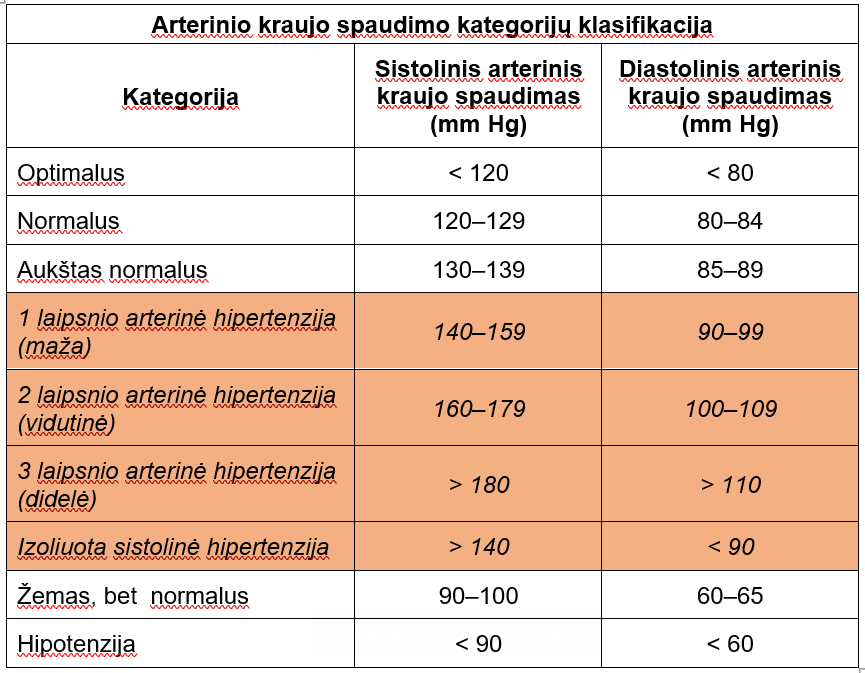 hipertenzijos laipsnio gydymas vaistais