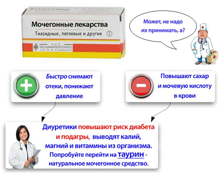 vazodilatatoriai nuo hipertenzijos su liaudies gynimo priemonėmis