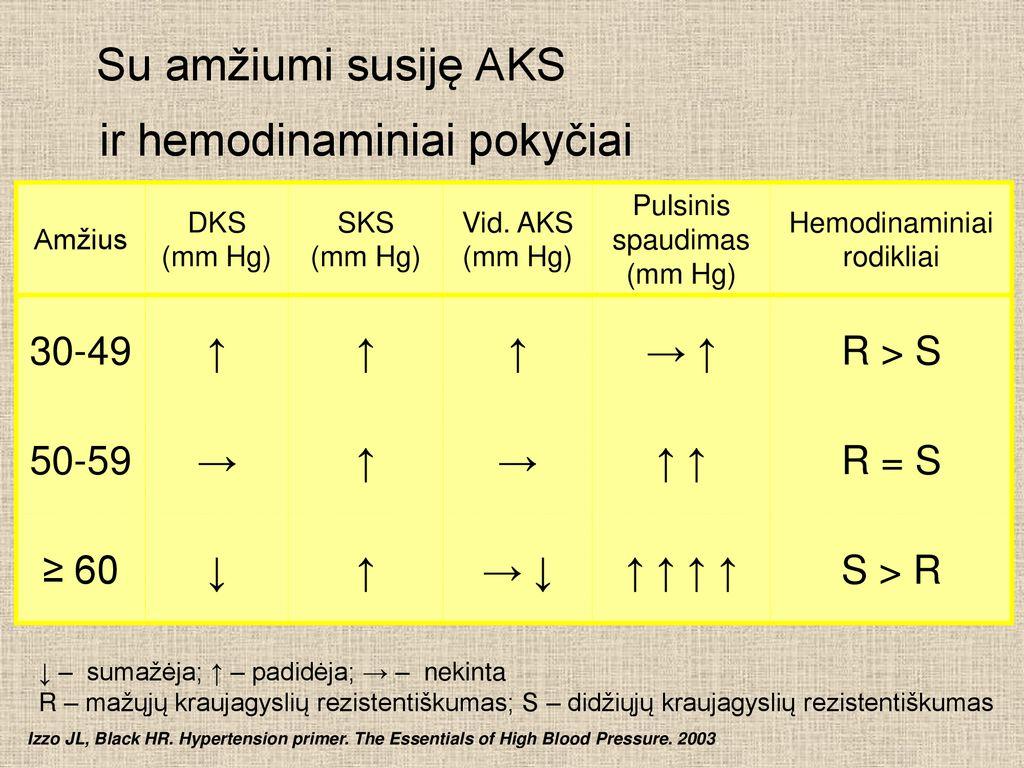 vaistų hipertenzijos diagnozė