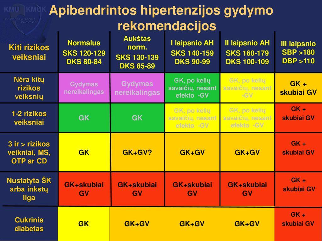 hipertenzijos sakinys galite skristi su hipertenzija