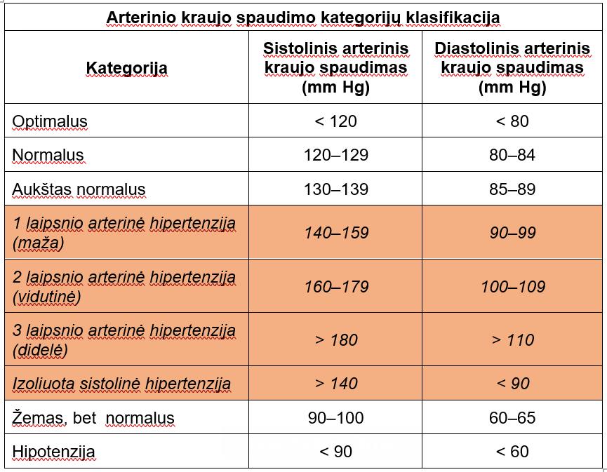 hipertenzija 1 laipsnio ŠKL rizika
