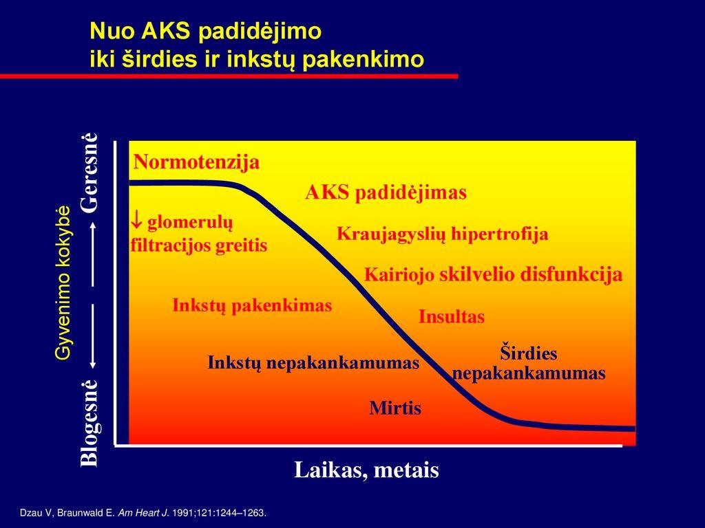 hipertenzija ir rūkymas