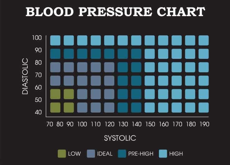 hipertenzija, kai slėgis yra nuo 120 iki 80 hipertenzija, kaip palengvinti priepuolį