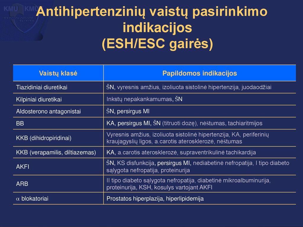 hipertenzija pasirinkti vaistus kaip yra hipertenzijos laipsnis