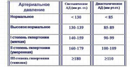 hipertenzijos amžiaus normos