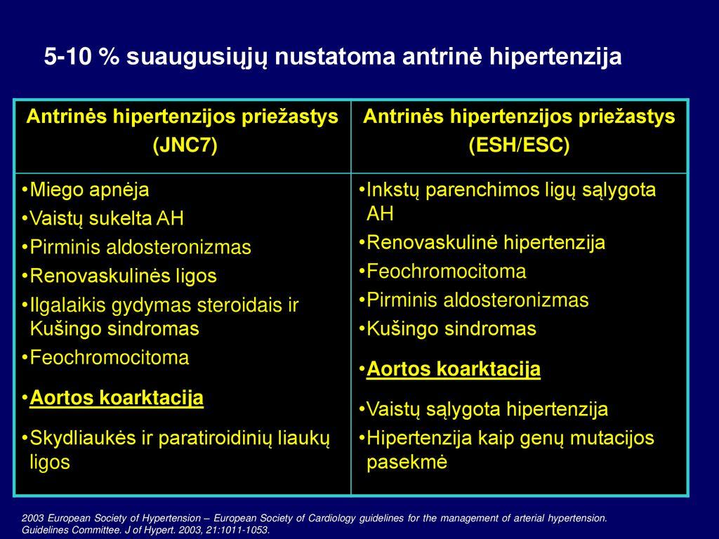 hipertenzija sunkumas kojose