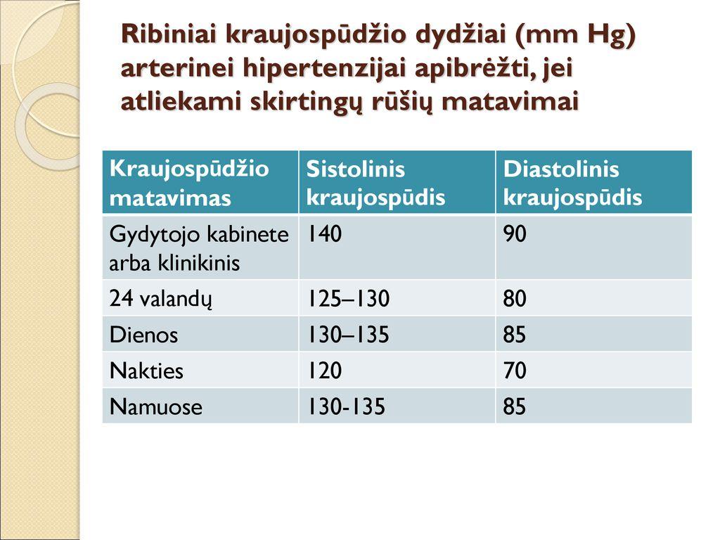 geriausi hipertenzijai gydyti skirti gėrimai hipertenzijos klasifikavimas pagal laipsnius