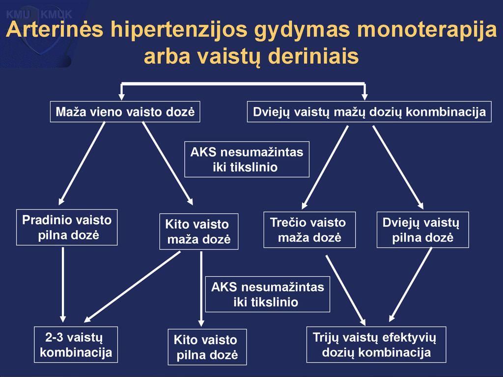 Hipertenzijos klasifikacija pagal etapus ir laipsnius: lentelė