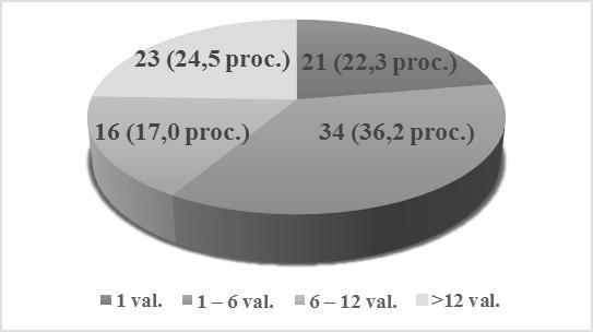 ICB-10 koduoja 2 laipsnių hipertenziją