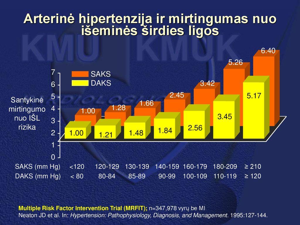 išeminė hipertenzija ką galite gerti sergant hipertenzija